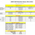 Resultats GAM ASGG 2012.2013 de juin